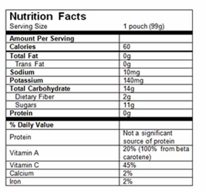 Nutrition Facts Pear Spinach